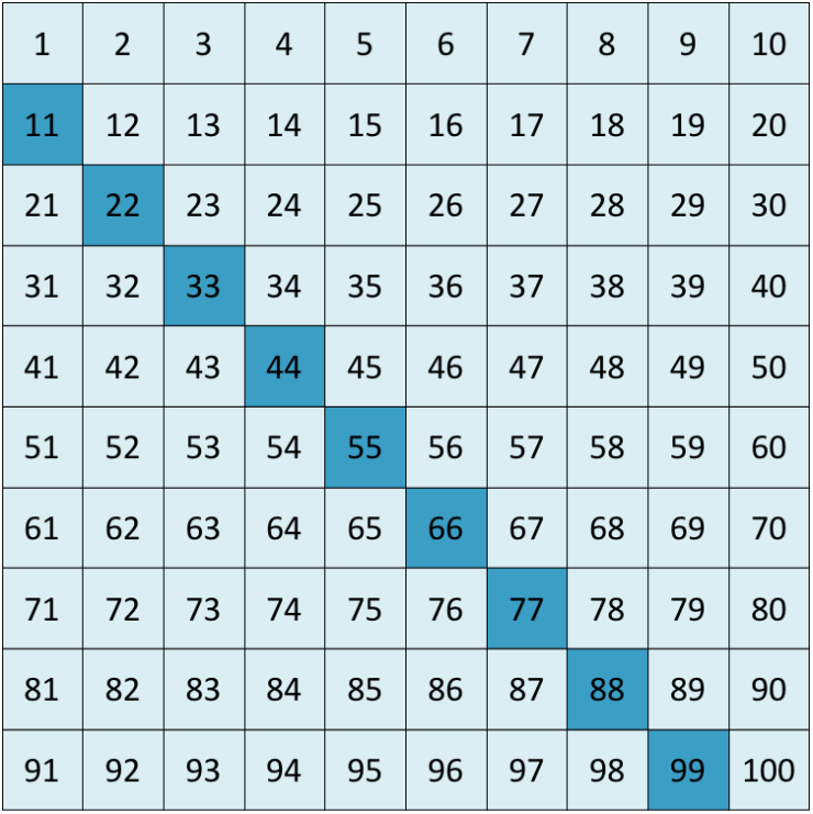 Multiples of 11 chart
