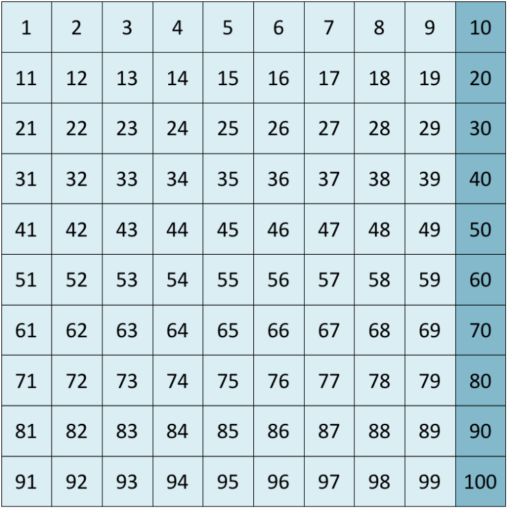 multiples of 10 chart
