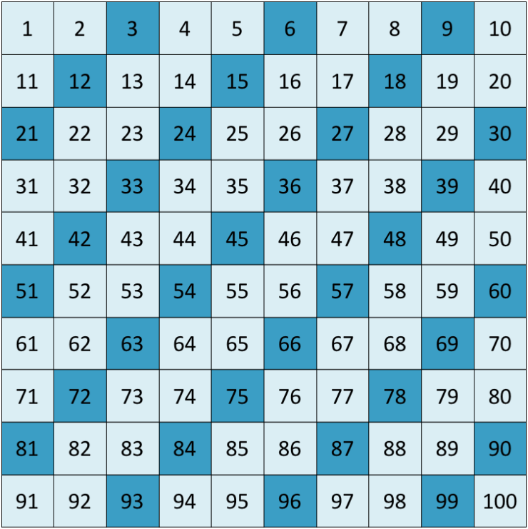 multiples of 3 chart