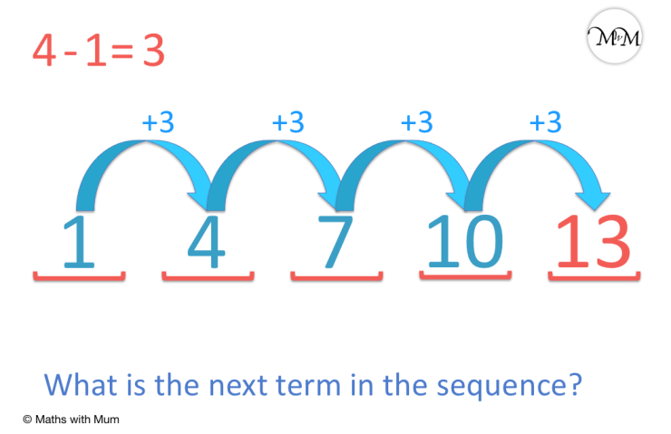 example of an arithmetic sequence going up in fours