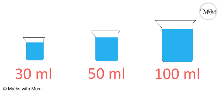 milliliters used in measuring flasks