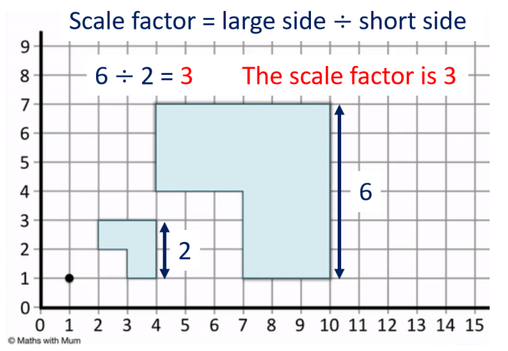 how to find the scale factor of enlargement