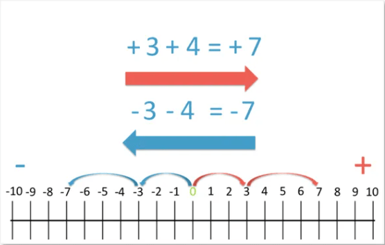 adding and subtracting negatives