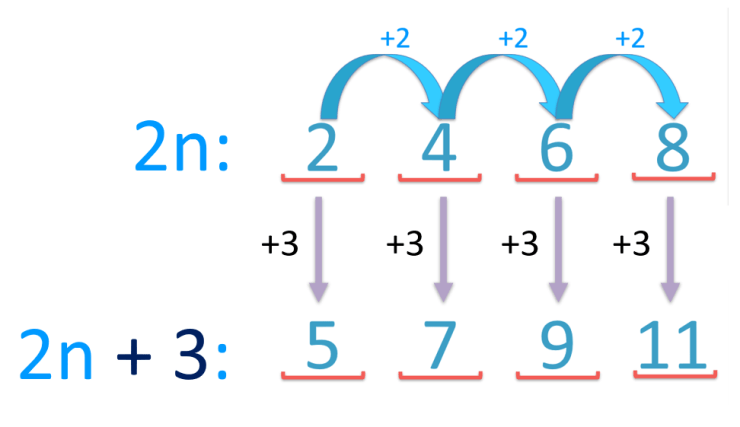 how to find the nth term of a sequence example of 2n + 3