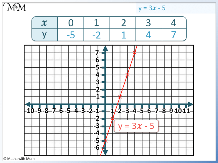graphing a line from a table of values