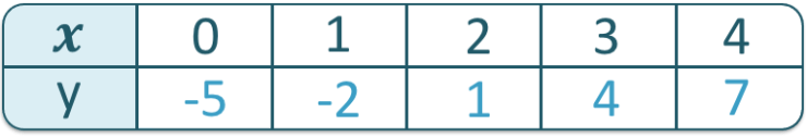 table of values for the equation y = 3x-5