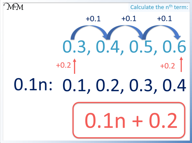 nth term with decimals example
