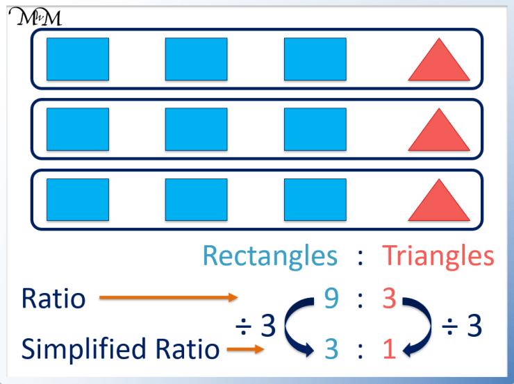 simplifying a ratio