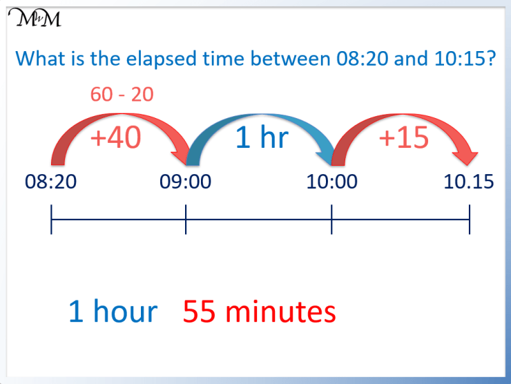 example of calculating elapsed time