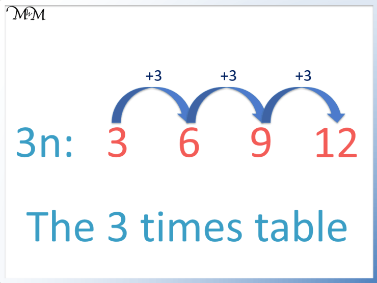 the 3n sequence