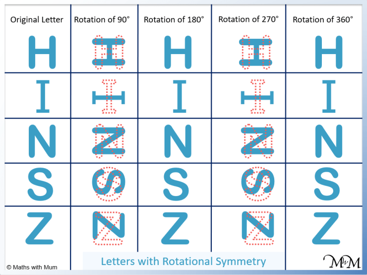 letters of the alphabet with rotational symmetry