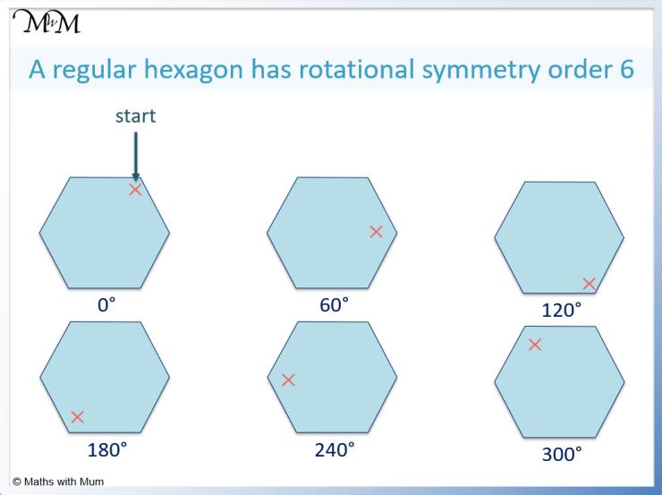 rotational symmetry of a hexagon