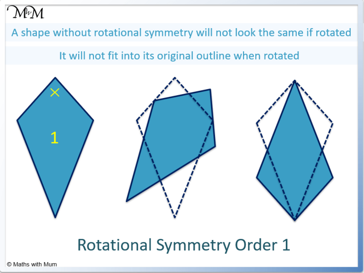shapes without rotational symmetry