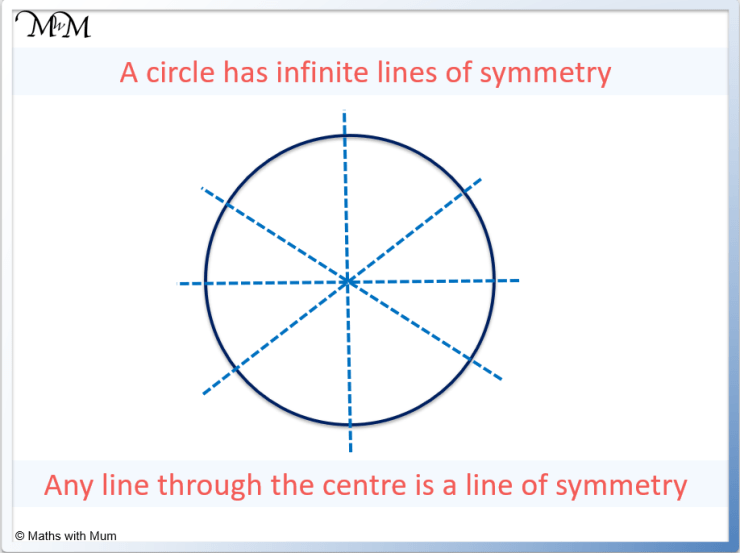 lines of symmetry on a circle