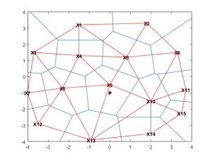 Voronoi Diagrams  MATLAB & Simulink