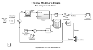 Thermal Model of a House  MATLAB & Simulink