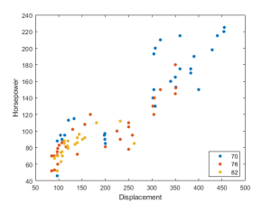 Scatter plot by group  MATLAB gscatter