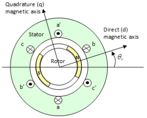 Permanent mag synchronous motor with sinusoidal flux distribution  MATLAB