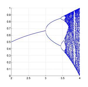 1D Bifurcation plot  File Exchange  MATLAB Central
