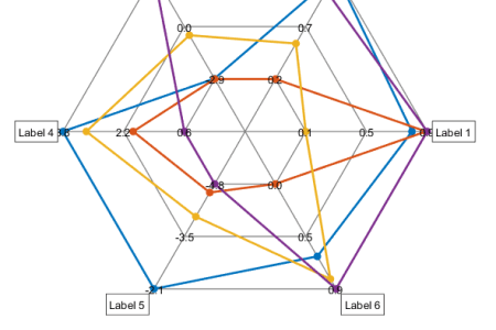 How to make a spider graph free online graph online graph organizers google diagrams spider chart complete radar chart tutorial spider chart software how to generate a radar chart in a pdf quora spider diagram ccuart Choice Image