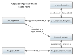 Appraisee Questionnaire Answer Table Schema