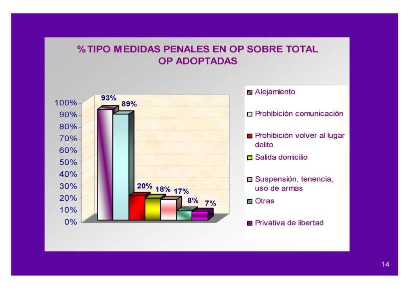 Porcentaje de las medidas tomadas