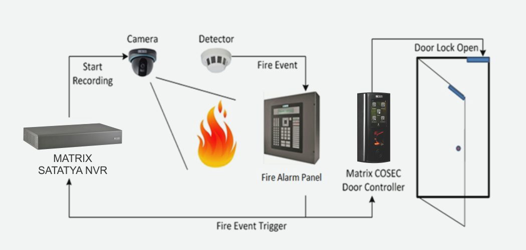 Sc Security Solutions