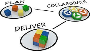 Plan Deliver Collaborate