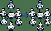 Matrix Management 2.0™ Stage 4