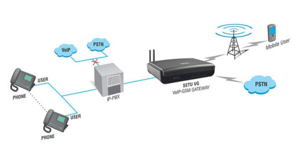 GSM/3G as Voice Backup Trunks