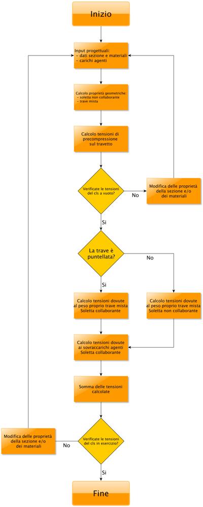 Yed Leditor Di Diagrammi Gratuito Multipiattaforma