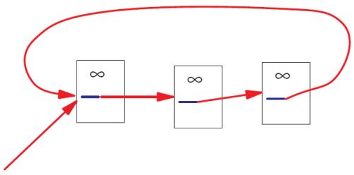 PageRank Loop