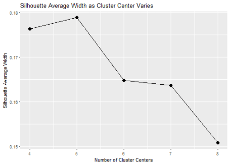 plot of chunk silhouettePlot