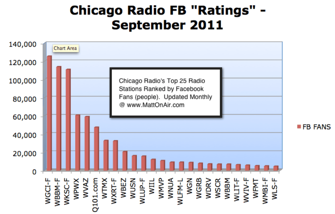 """The Future of Radio Ratings: Chicago's Digital """"Ratings"""" September 2011"""