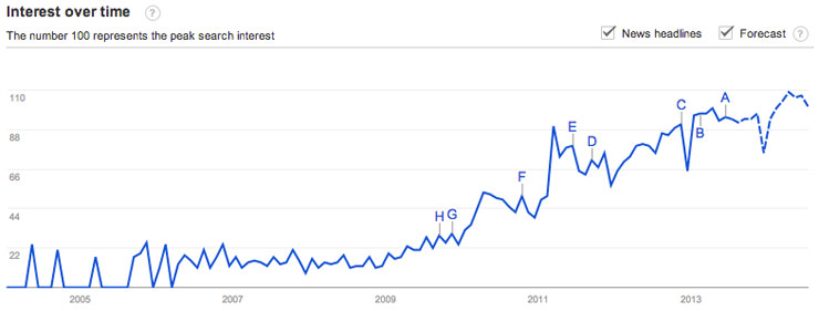 Content strategy growing online search