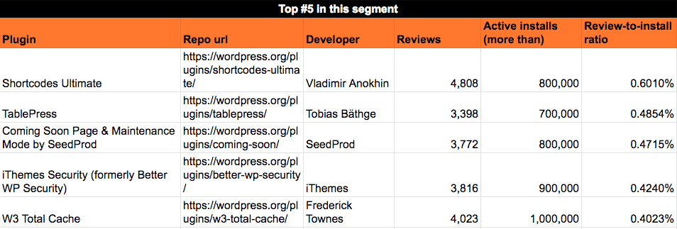 Average reviews rate for plugins with 600k - 1Mil installs