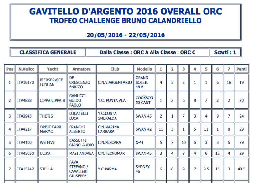 classifica gavitello d'argento