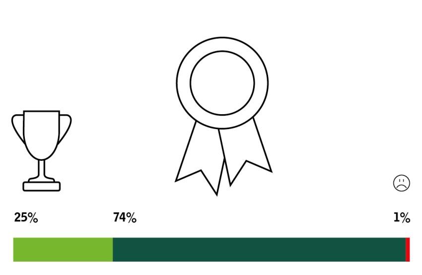 Symbol für 99 % positive Bewertung der Kompetenz, Freundlichkeit und Professionalität