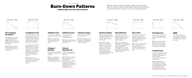 Burn-Down Patterns Preview