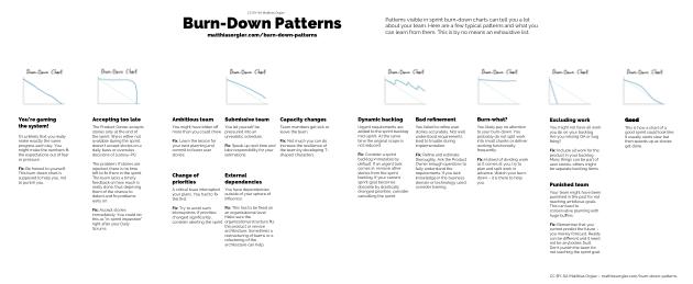 Burn-Down Patterns Preview