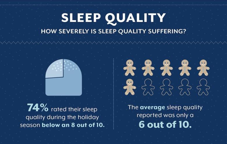 Holiday sleep quality