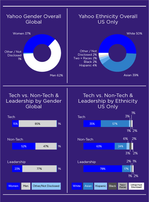 Yahoo!'s official diversity figures