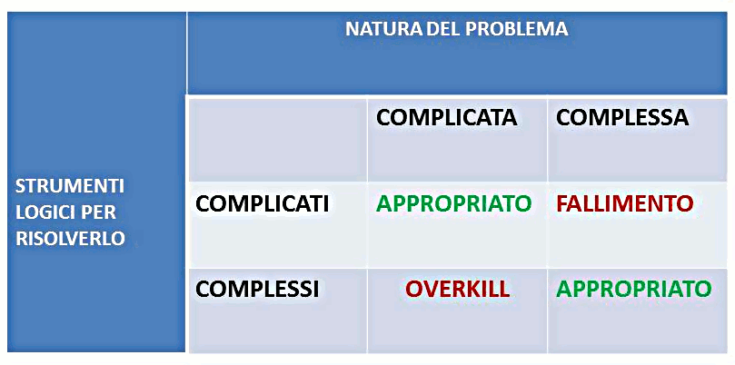 complessi-complicati