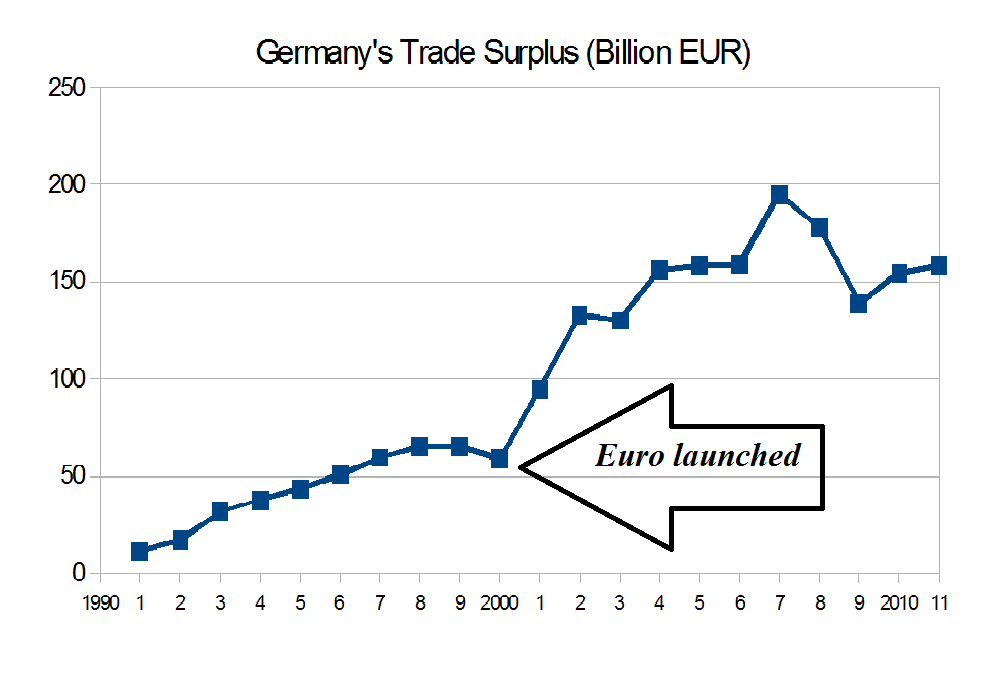 Germanys-trade-surplus