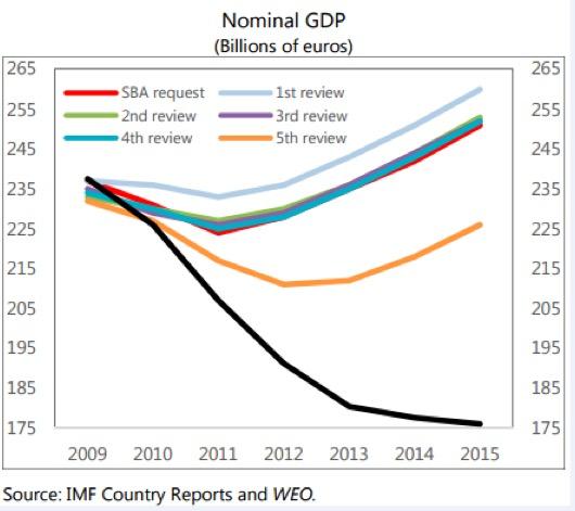 le azzeccate previsioni sulla ripersa greca