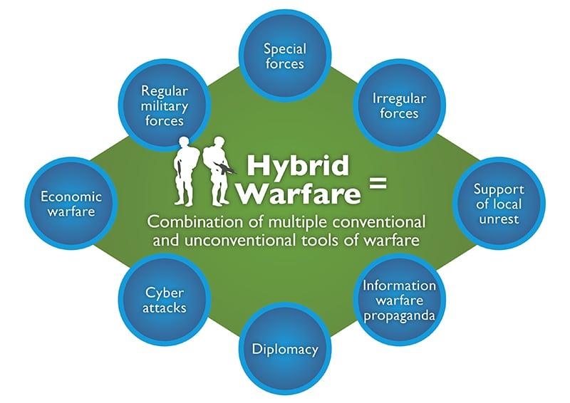 Risultati immagini per guerra ibrida