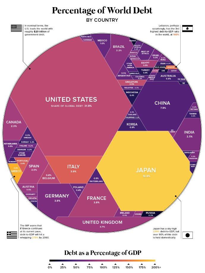 Debito mondiale – percentuale per paese