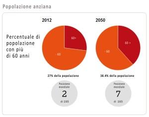 popolazione-anziana-italia