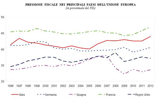 pressione_fiscale1