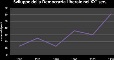 sviluppo-democrazia